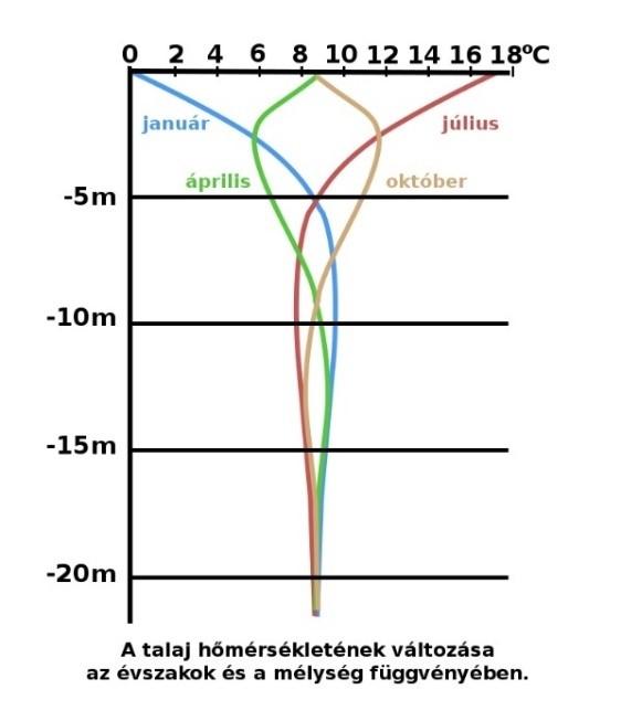Talaj hőmérséklet alakulása évszak és mélység függvényében